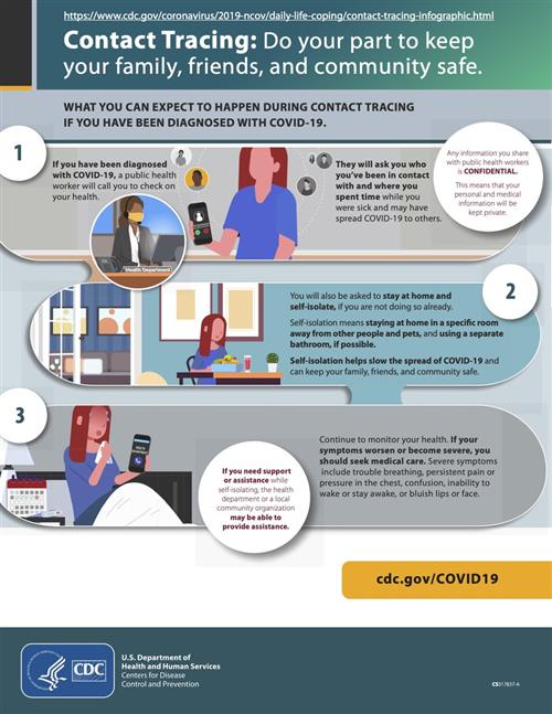 contract tracing infographic 1