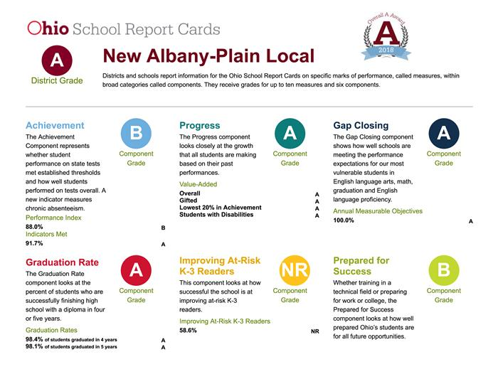 new albany plain local schools district home