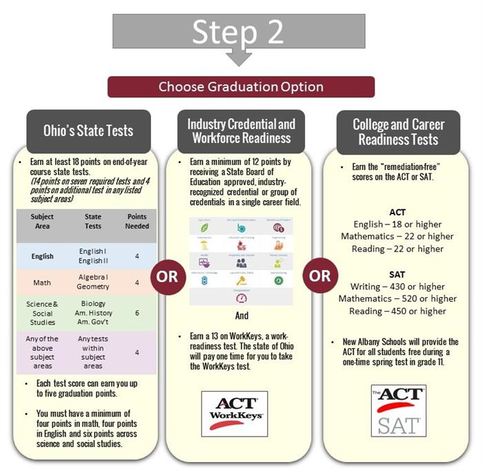 Step 2 Graduation Requirements
