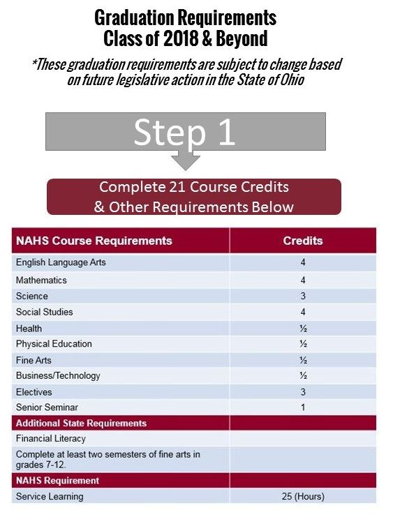 Graduation Requirements Infographic