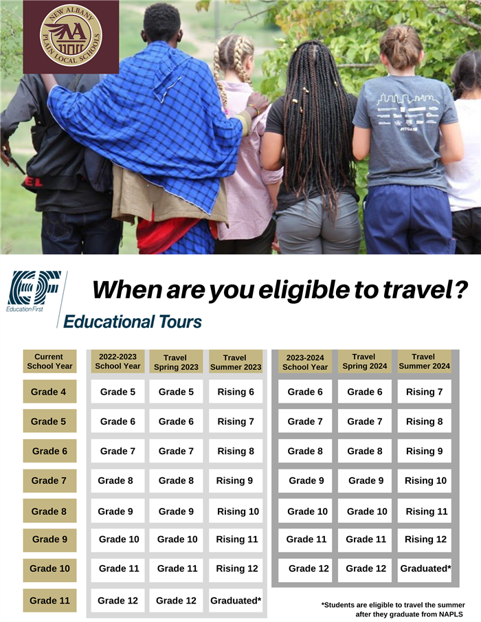 Grade Table for Travel