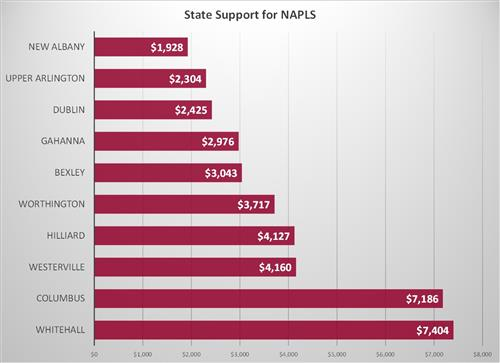 State Support for NAPLS Graph