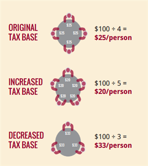 Tax Table Graphic