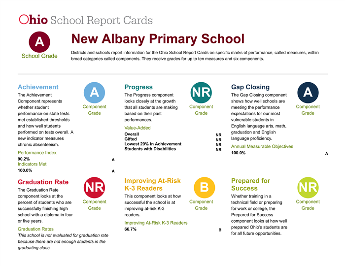 ODE 2019 Primary Report Card