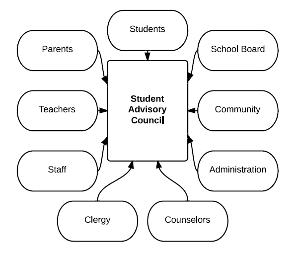 Student Advisory Board: Student And Community Culture / Student Culture Advisory